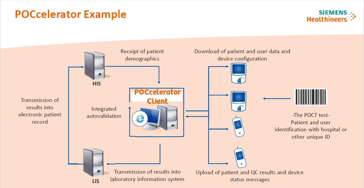POCcelerator example